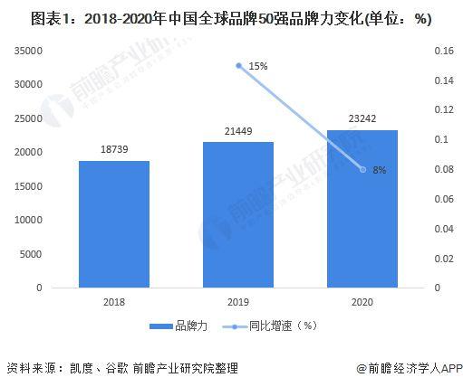 2020年中国全球化品牌50强发展情况分析