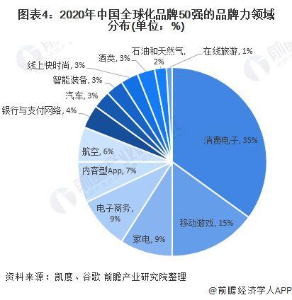 2020年中国全球化品牌50强发展情况分析(图4)