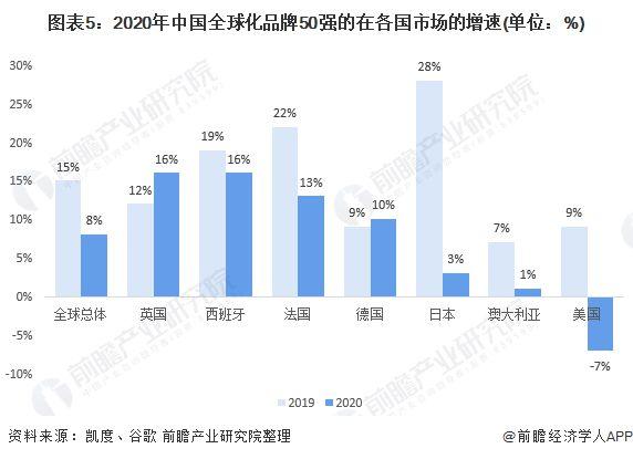 2020年中国全球化品牌50强发展情况分析(图5)