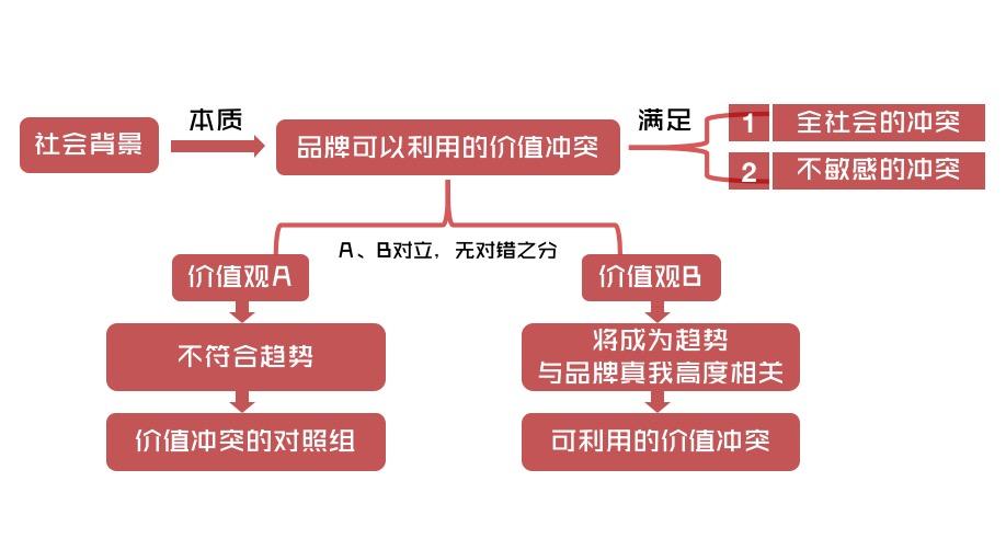 """品牌的制胜法宝:挖掘""""动人之处""""(图3)"""