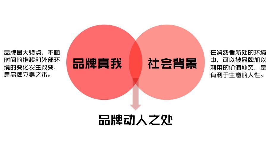 """品牌的制胜法宝:挖掘""""动人之处"""""""