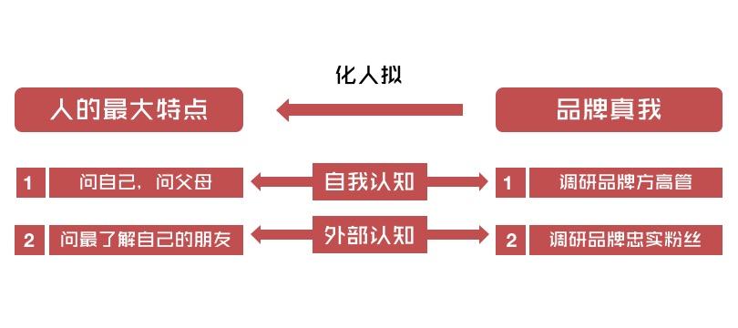 """品牌的制胜法宝:挖掘""""动人之处""""(图2)"""
