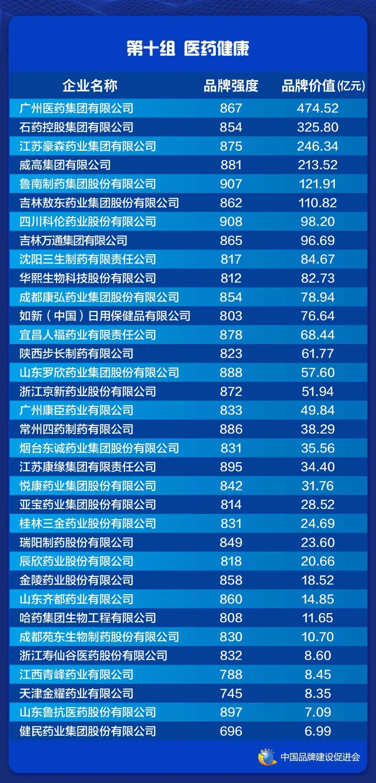 2021中国品牌价值评价信息在上海发布(图12)