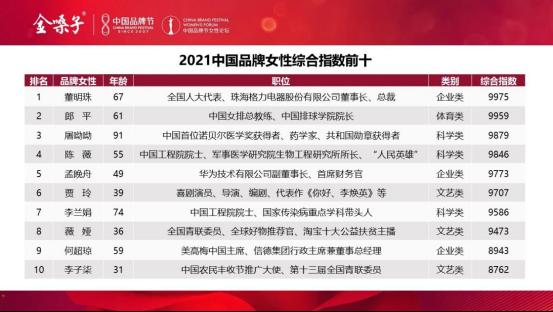 """""""2021中国品牌女性500强""""发布 董明珠荣登榜首(图1)"""