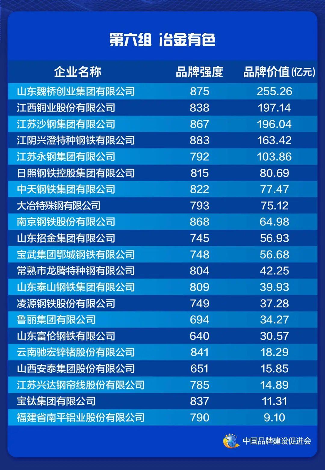 2021中国品牌价值评价信息在上海发布(图8)