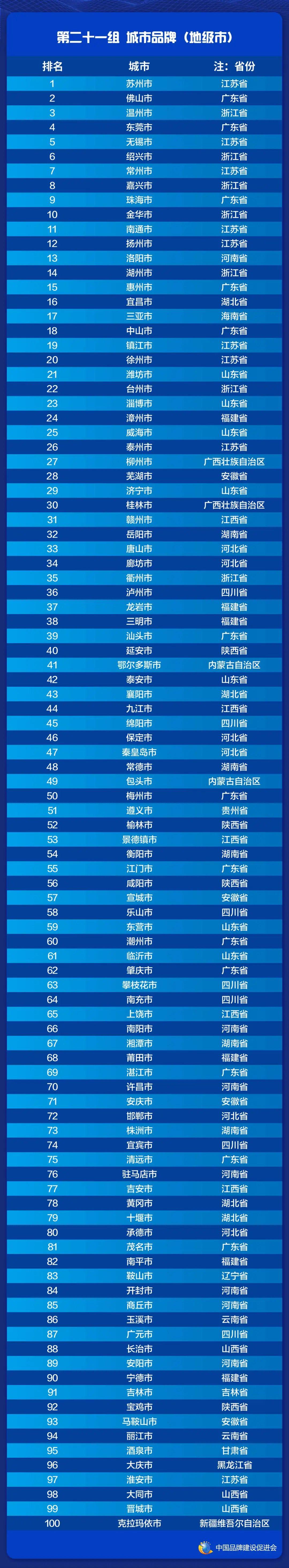 2021中国品牌价值评价信息在上海发布(图23)