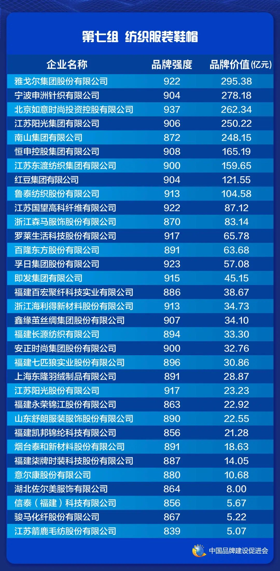 2021中国品牌价值评价信息在上海发布(图9)