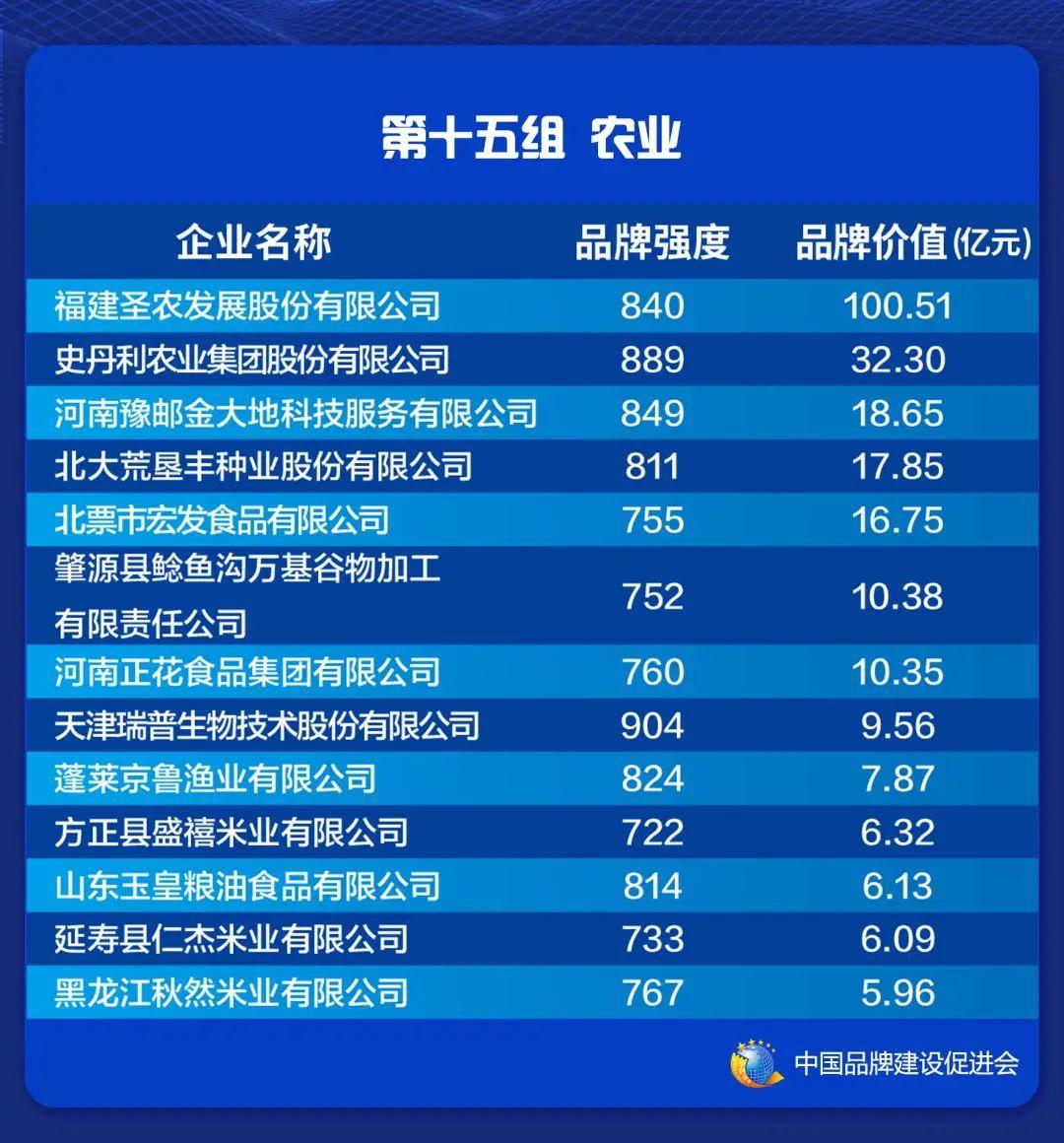 2021中国品牌价值评价信息在上海发布(图17)