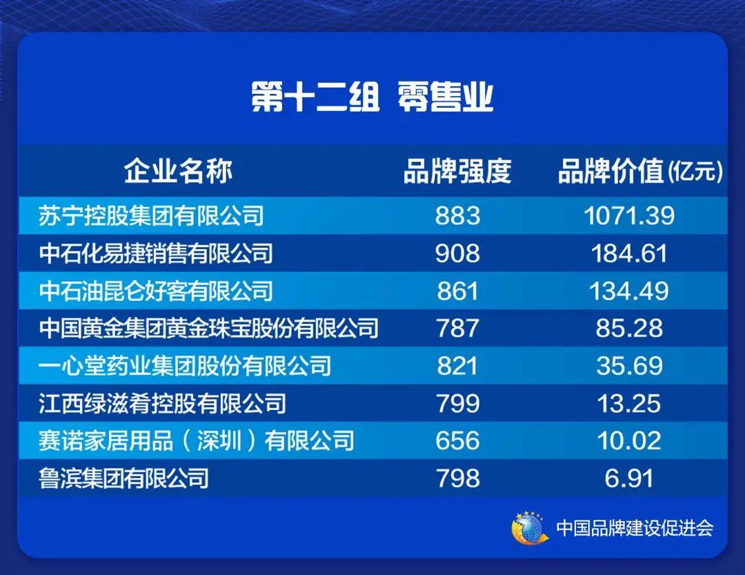 2021中国品牌价值评价信息在上海发布(图14)