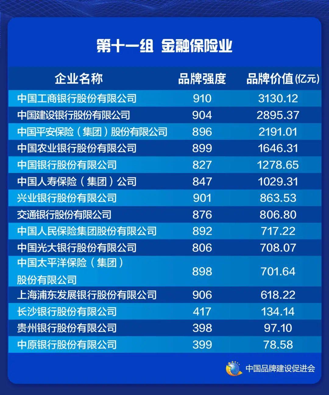 2021中国品牌价值评价信息在上海发布(图13)