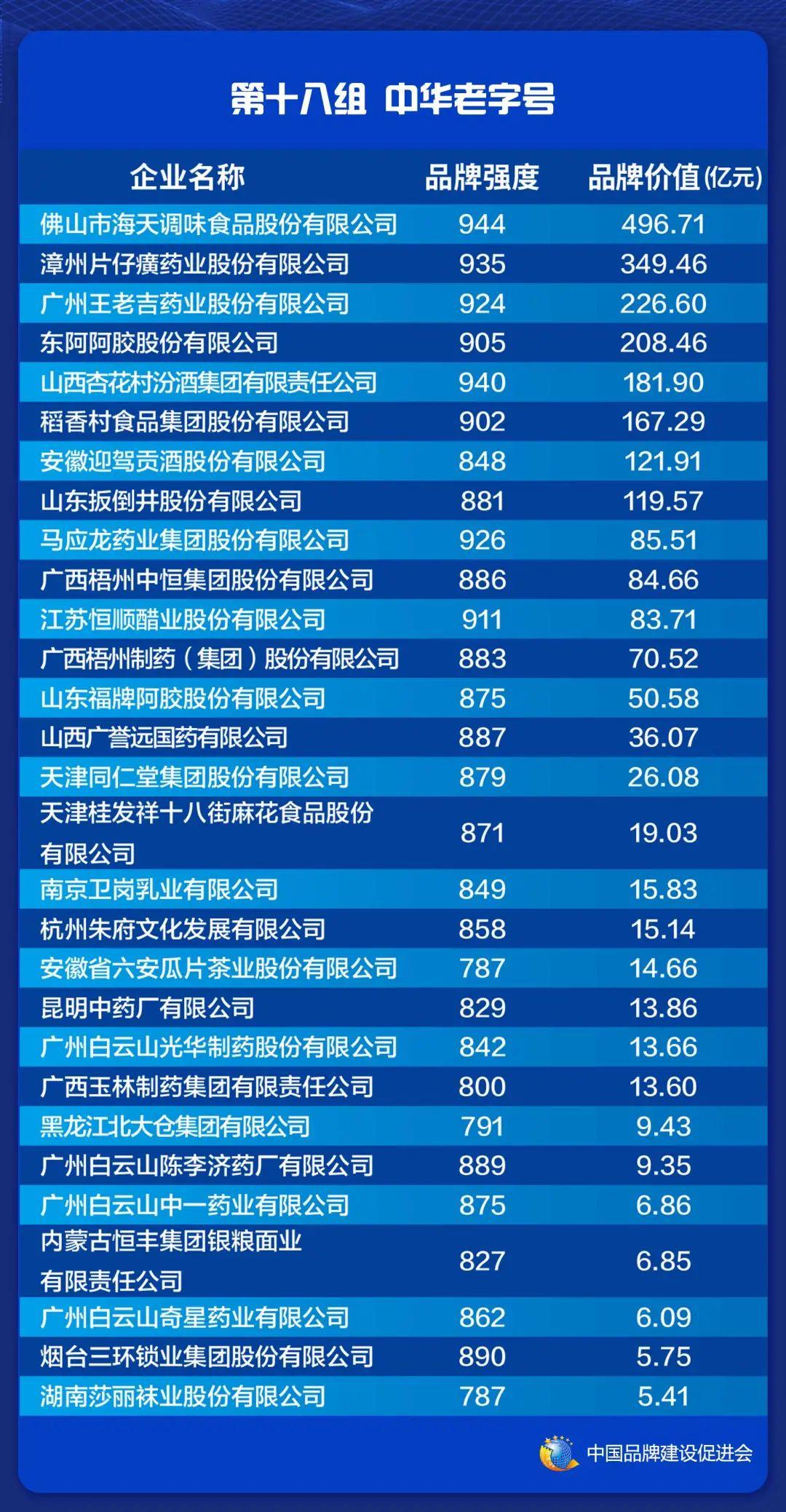 2021中国品牌价值评价信息在上海发布(图20)