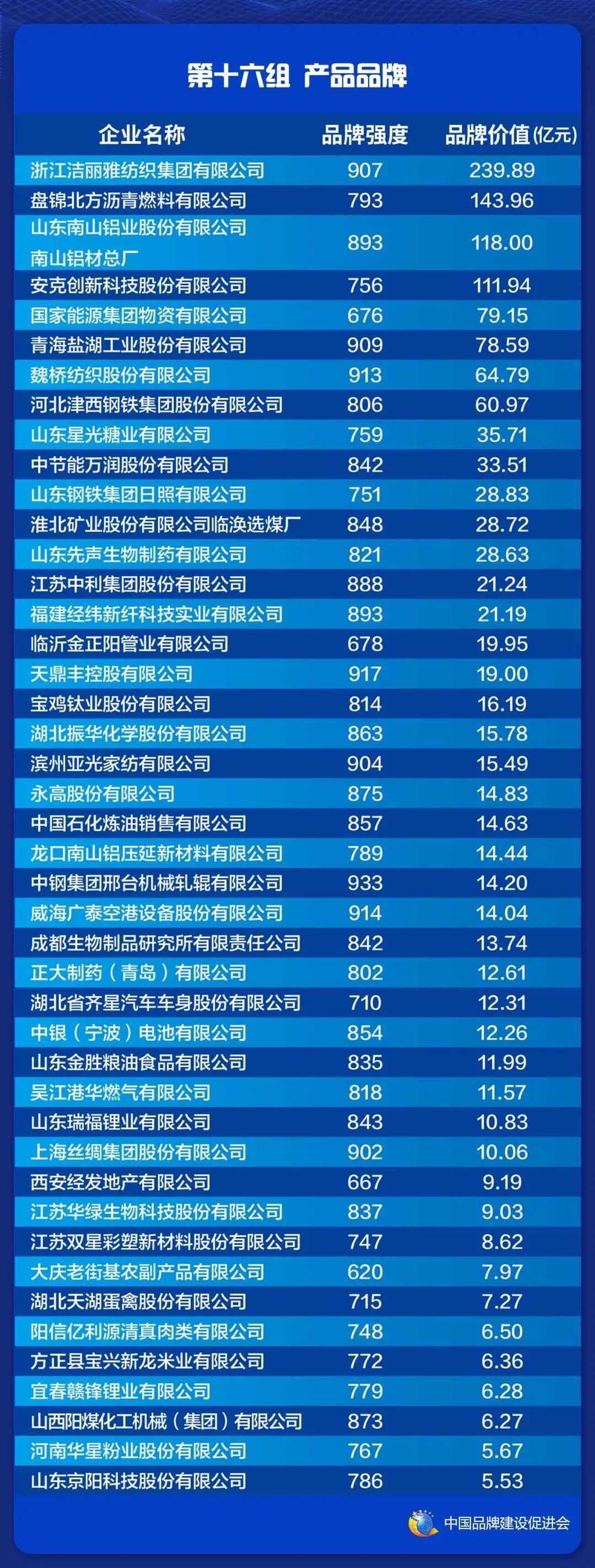 2021中国品牌价值评价信息在上海发布(图18)