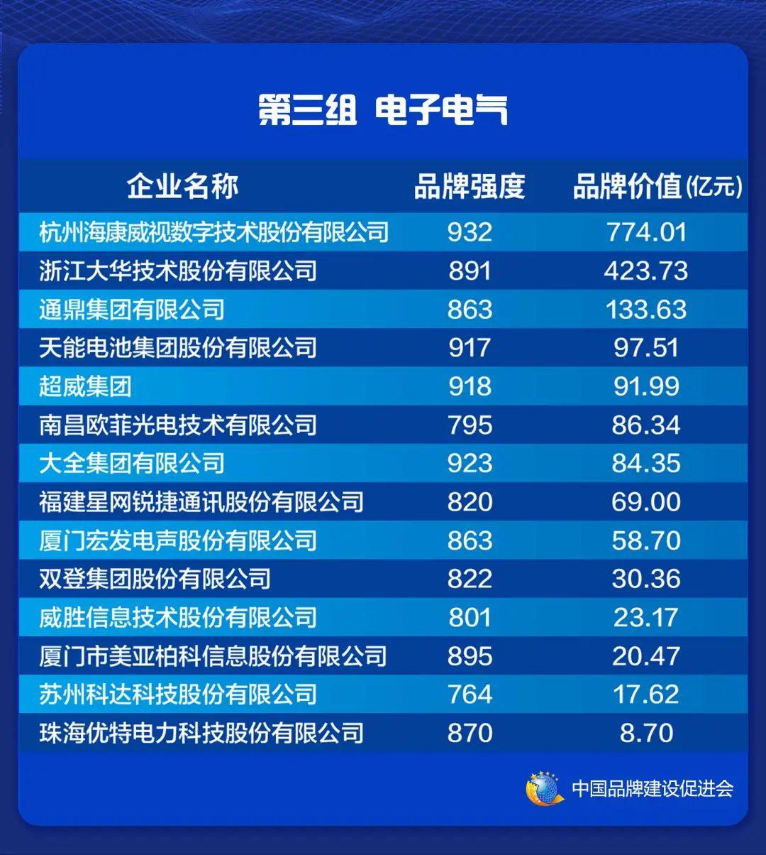 2021中国品牌价值评价信息在上海发布(图5)
