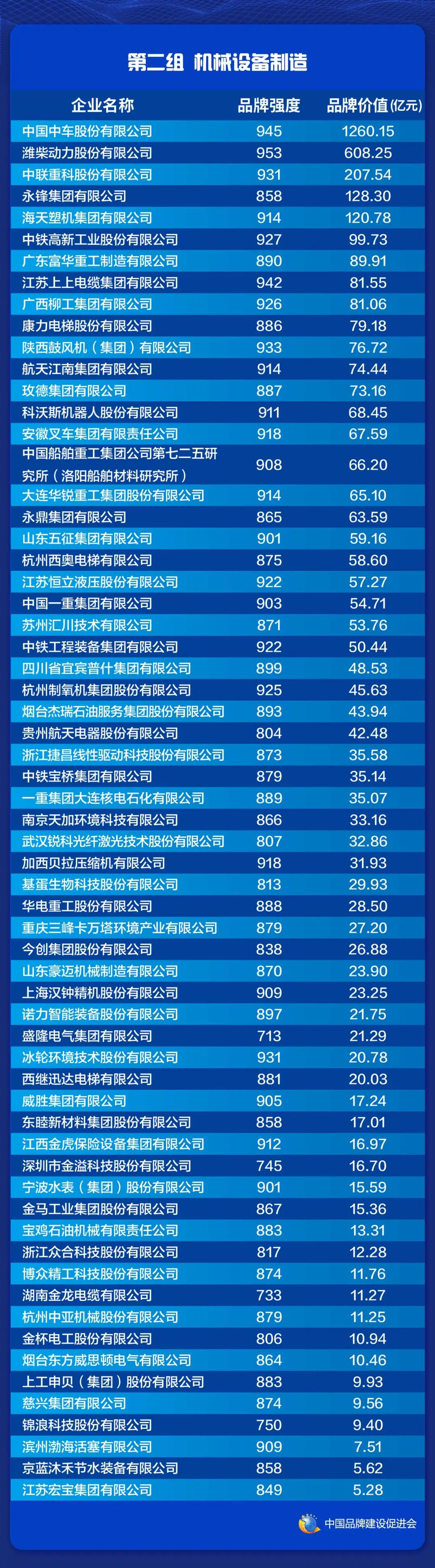 2021中国品牌价值评价信息在上海发布(图4)