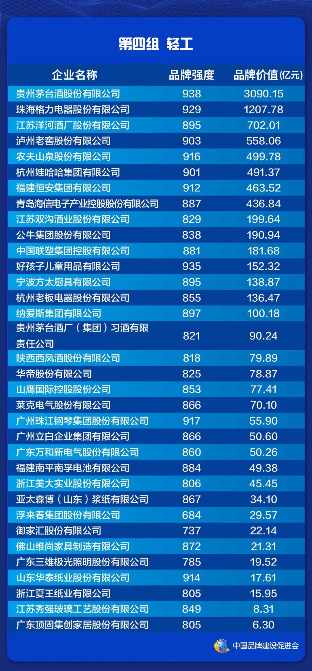 2021中国品牌价值评价信息在上海发布(图6)