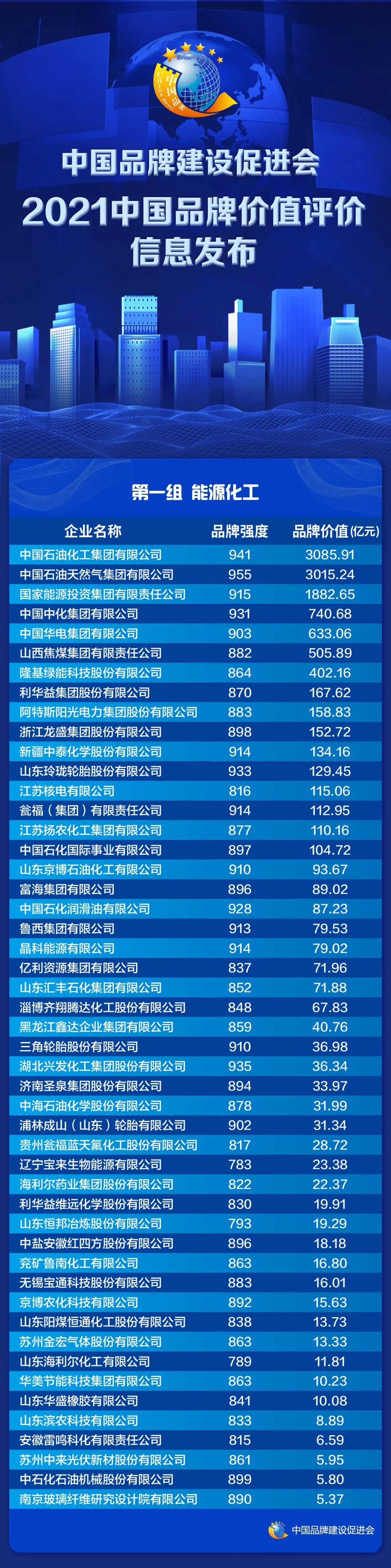 2021中国品牌价值评价信息在上海发布(图3)
