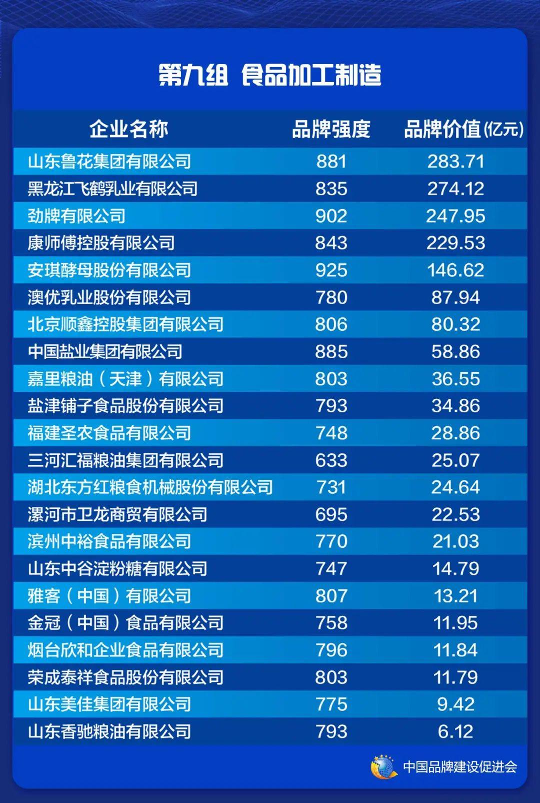 2021中国品牌价值评价信息在上海发布(图11)