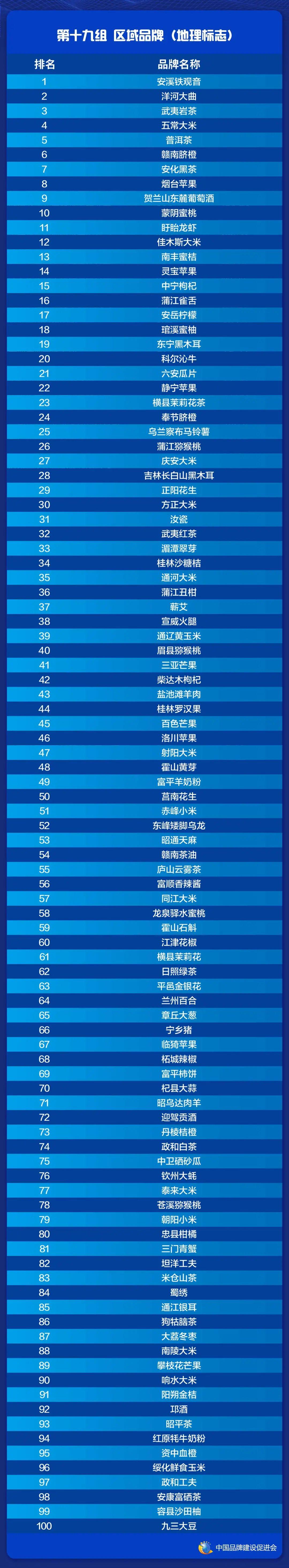 2021中国品牌价值评价信息在上海发布(图21)