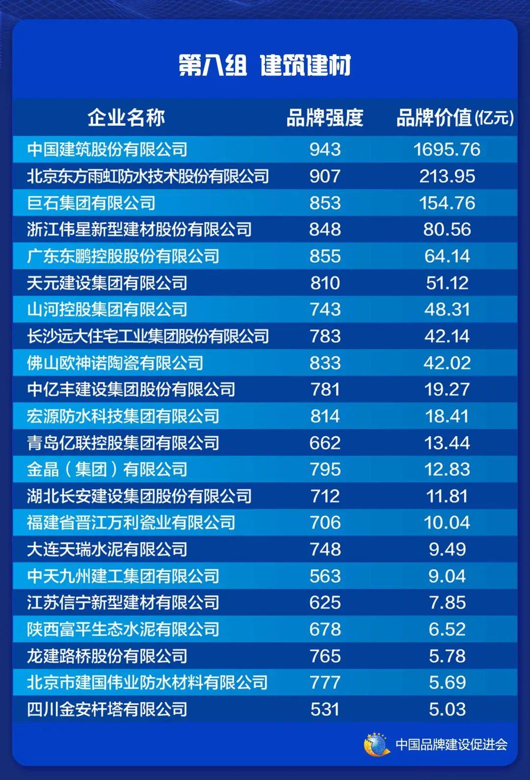 2021中国品牌价值评价信息在上海发布(图10)