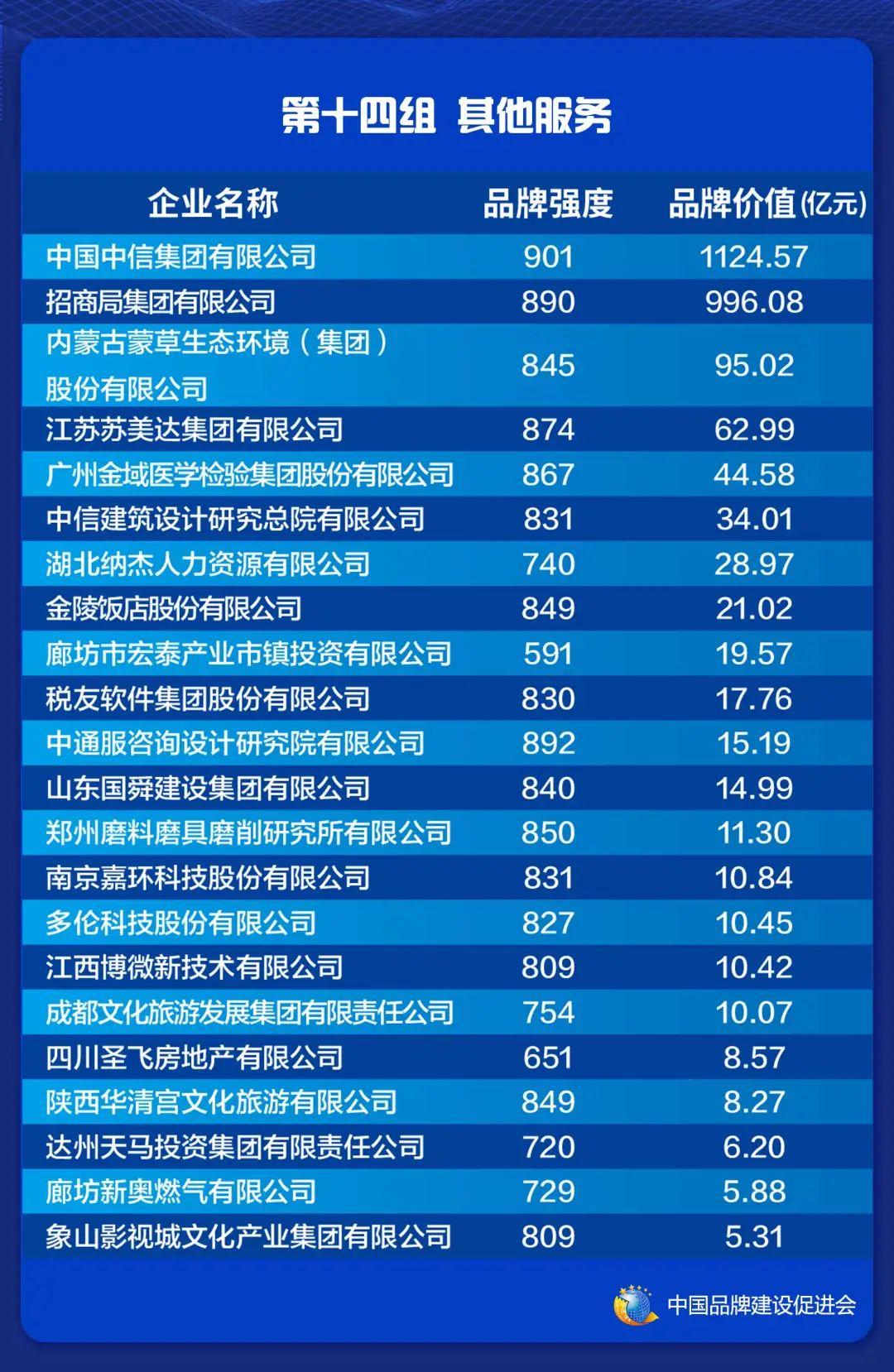 2021中国品牌价值评价信息在上海发布(图16)