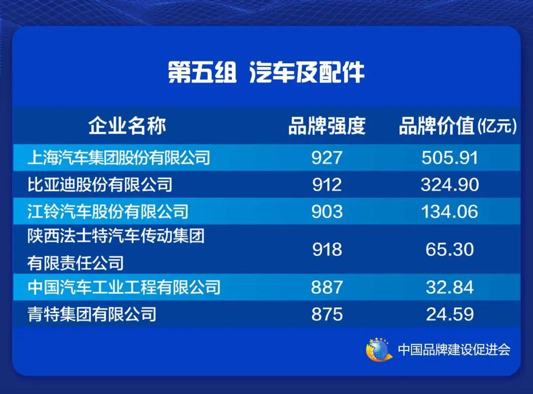 2021中国品牌价值评价信息在上海发布(图7)