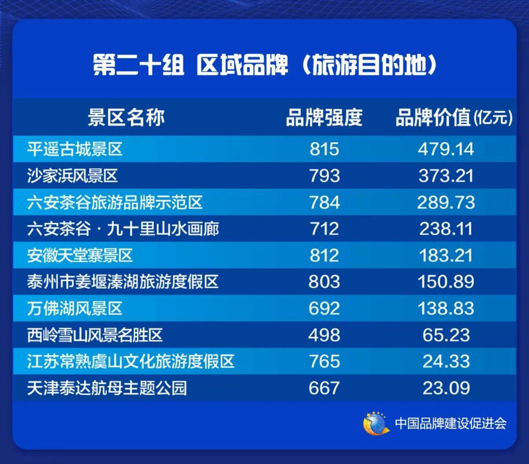 2021中国品牌价值评价信息在上海发布(图22)