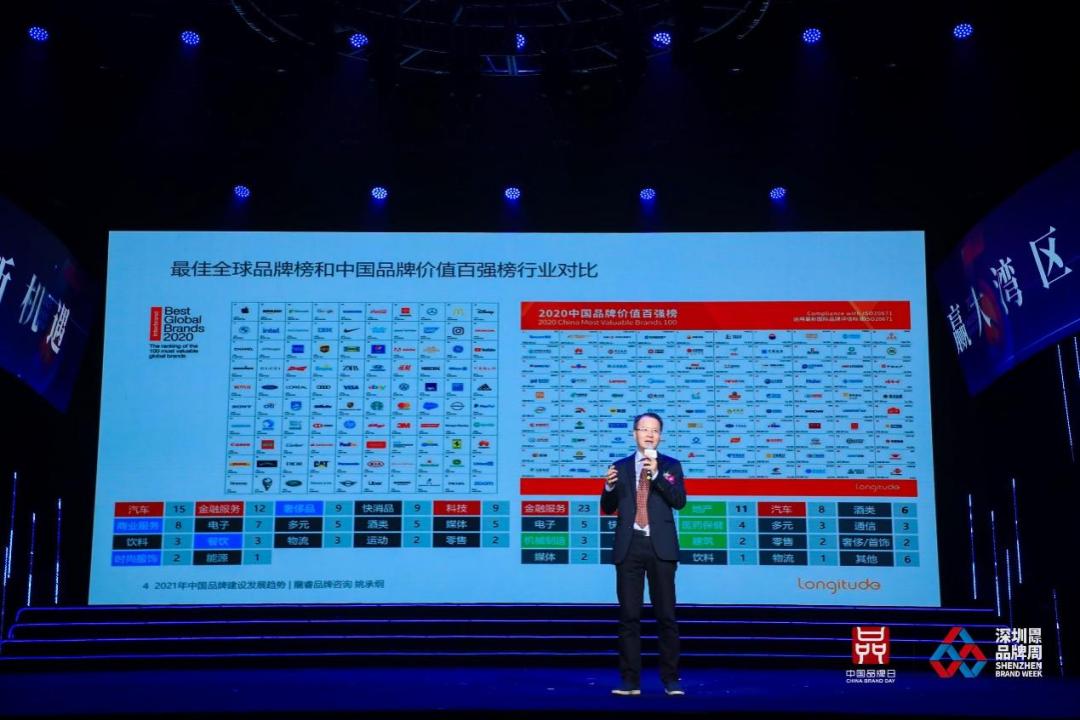 姚承纲:2021中国品牌建设发展的8个趋势(图3)